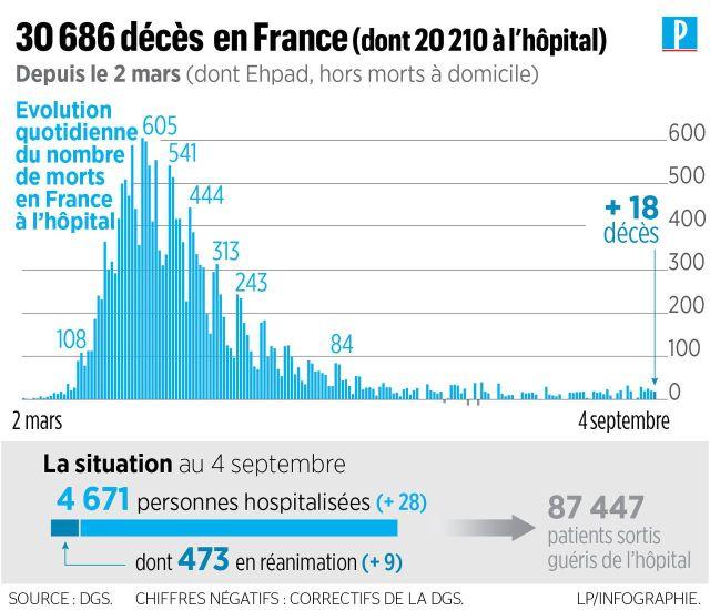 Coronavirus en France : près de 9000 nouveaux cas de contamination enregistrés