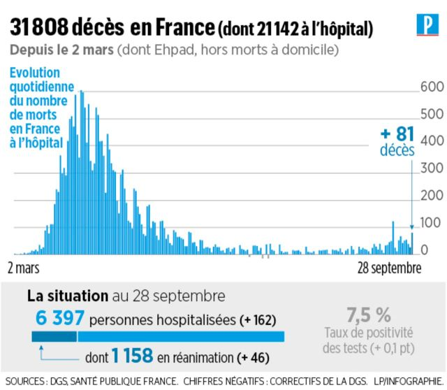Covid-19 en France : 81 nouveaux décès, plus de 4000 cas en 24 heures