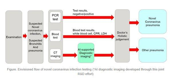 Covid-19: l'IA comme outil de diagnostic en hôpital