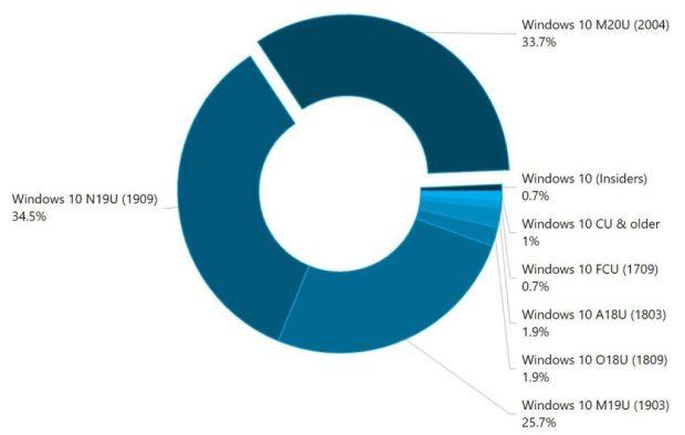 Parts de marché des différentes versions de Windows 10 - AdDuplex