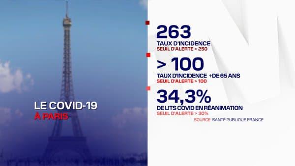 Les chiffres à Paris ce mercredi.