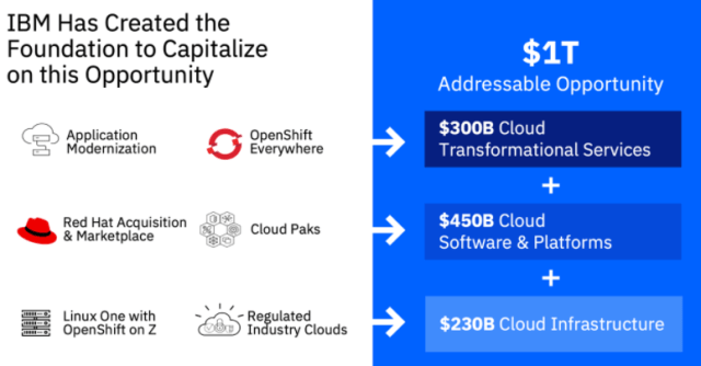 ibm-foundation-in-cloud.png