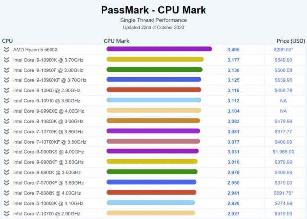 Ryzen 5 5600X – Performance sous le benchmark PassMark