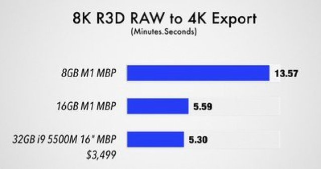 8k raw to 4k export m1 macbook