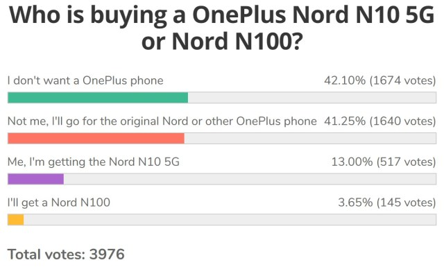 Weekly poll results: fans give OnePlus Nord N10 5G and N100 the cold shoulder