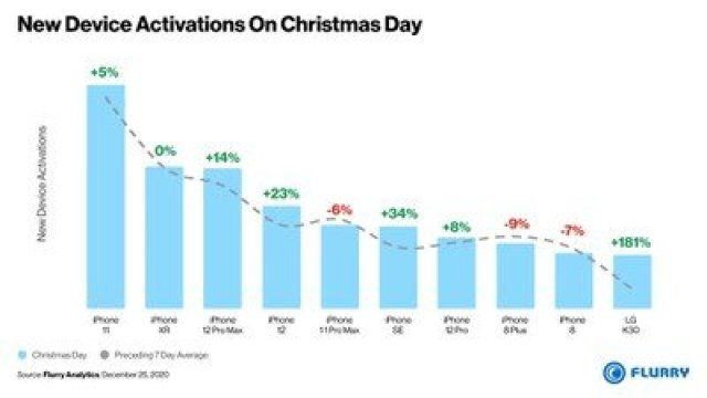 new device activations christmas day 2020 2