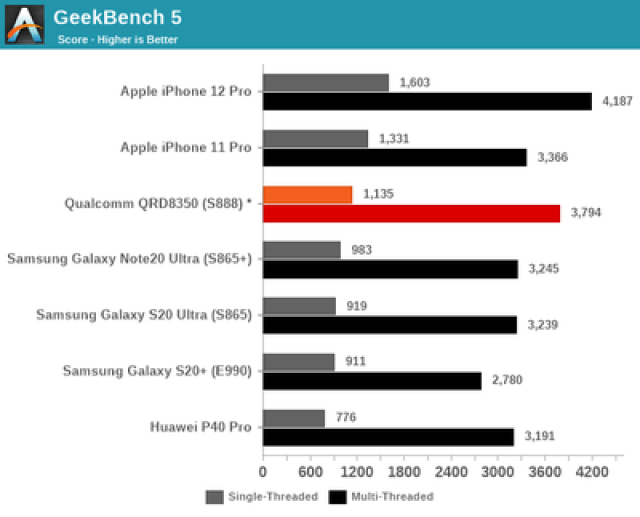 qualcomm snapdragon benchmark 1