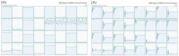 Cyberpunk 2077 et le processeur Ryzen 9 5950X, utilisation ou non de la technologie SMT