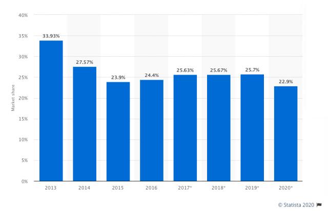 Part de marché mondial des tablettes Apple iOS (iPad) de 2013 à 2020