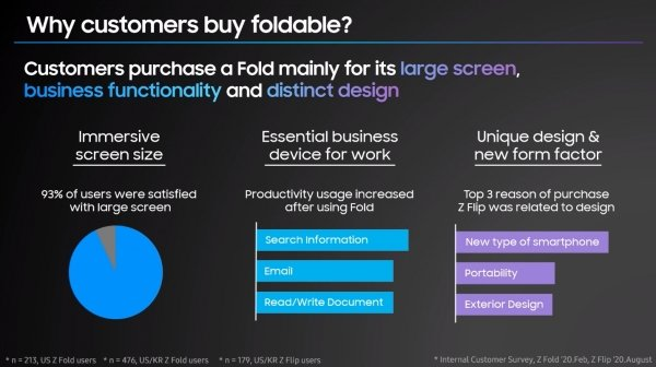 Samsung: future foldables will be thinner and lighter