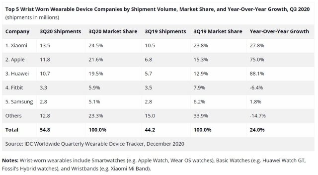 Samsung Smartwatch Fitness Band Market Share Q3 2020 IDC