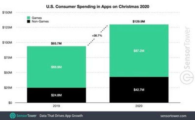 us christmas spending 2020
