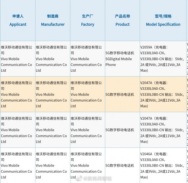 vivo X60 series gets 3C certified with 33W charging