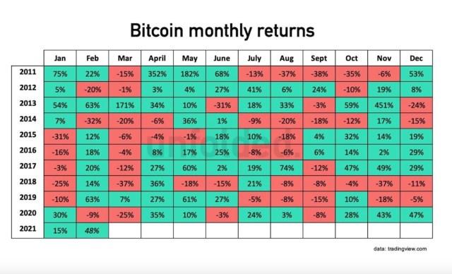 Bitcoin historique croissance