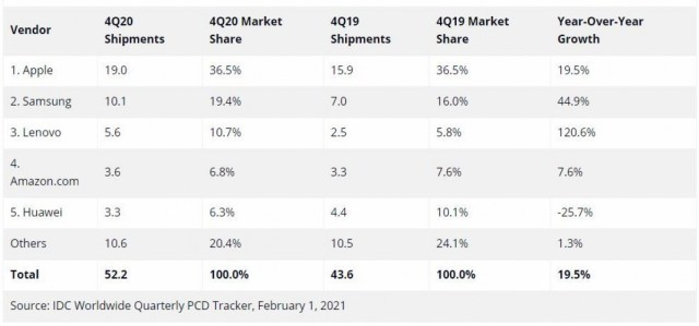 Tablet shipments grew in 2020, Apple still dominant at number 1