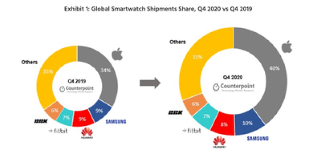 counterpoint research q4 2020 watch shipments