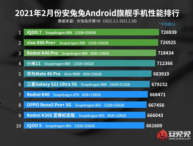 iQOO 7 retains first place in AnTuTu's rankings for February, Snapdragon 870 makes first appearance