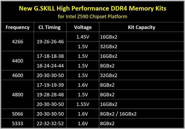 Rocket Lake-S, G.Skill annonce ses modules mémoire DDR4 « haute performance »