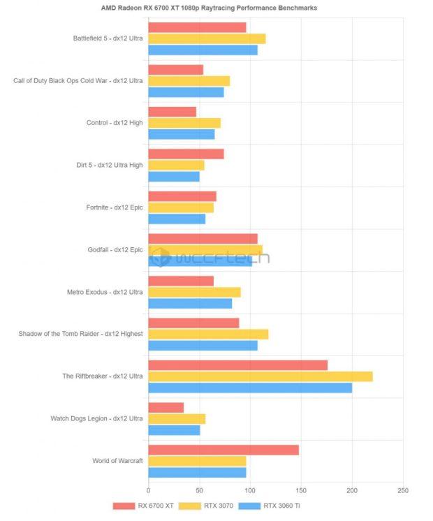 Performances en Ray-Tracing de la Radeon RX 6700 XT en 1440p sous différents Jeux AAA