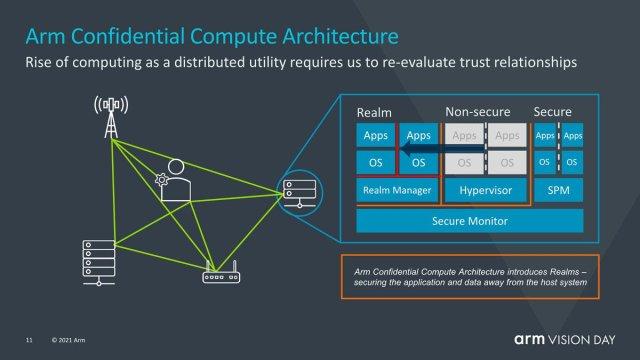 ARM v9 Confidential Compute Architecture
