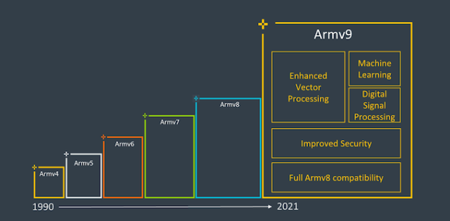 ARM v9 Architecture Features