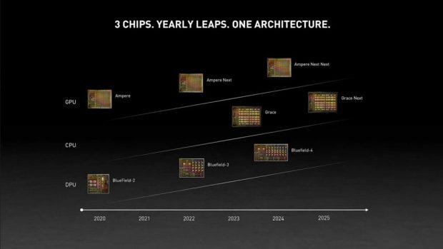 Feuille de route Nvidia 2020 à 2025 concernant ses GPU, ses CPU et ses DPU