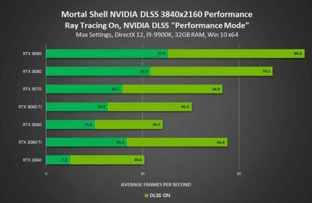 Mortal Shell et le DLSS, performance en 4K