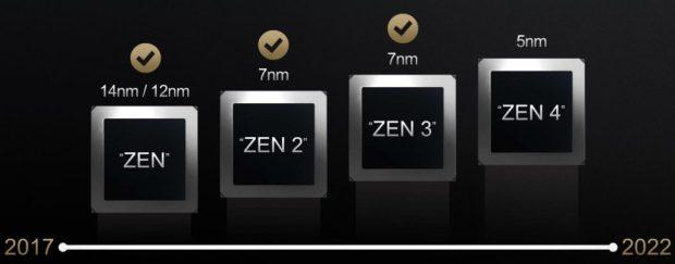 Architecture Zen d'AMD , feuille de route de 2017 à 2022