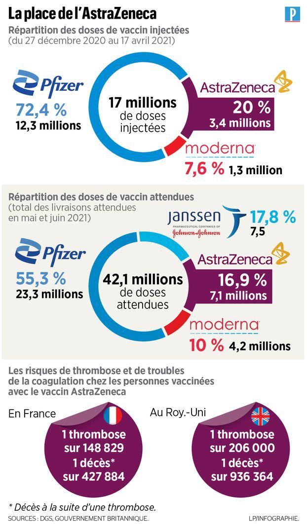 Vaccin anti-Covid : la France peut-elle vraiment se passer de l'AstraZeneca ?
