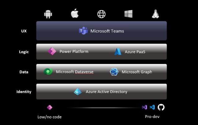 Microsoft Build 2021 : nouveaux outils pour les devs dans Teams et Microsoft 365