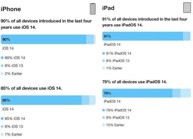 iOS 14 Part Installation 90 Pour Cent