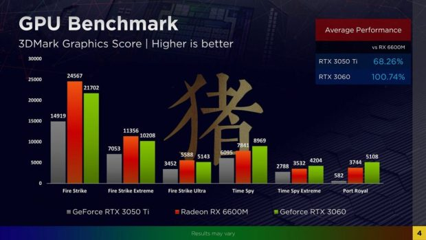 Radeon RX 6600M sous 3DMark