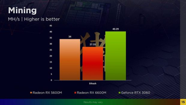 Radeon RX 6600M performance en mining