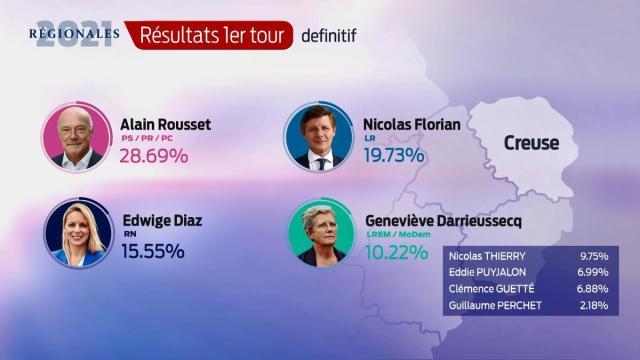 Les résultats définitifs en Creuse