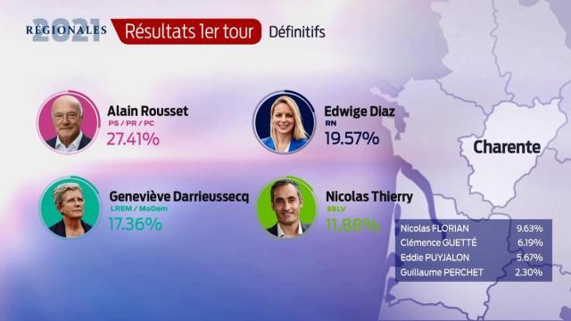 Les résultats définitifs en Charente