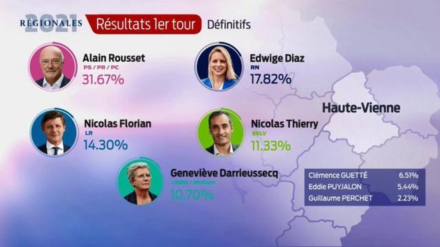 Les résultats définitifs en Haute-Vienne