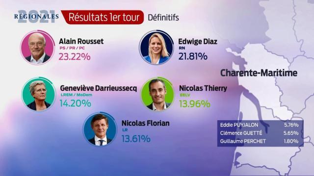 Les résultats définitifs en Charente-Maritime