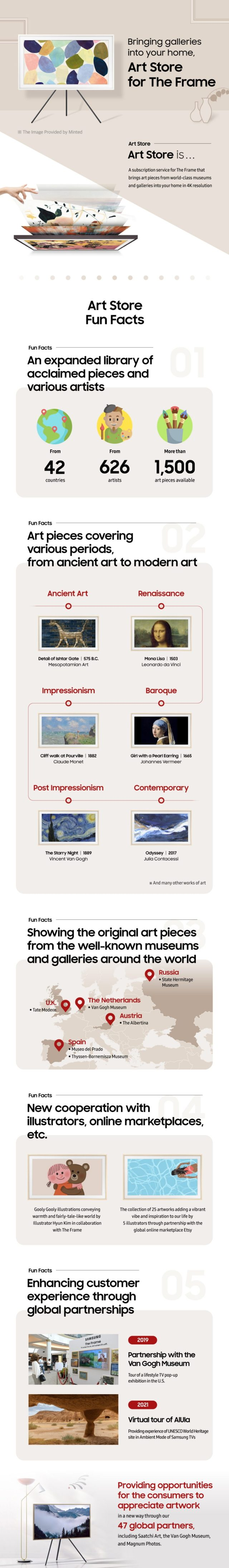 Samsung The Frame Art Store Infographic