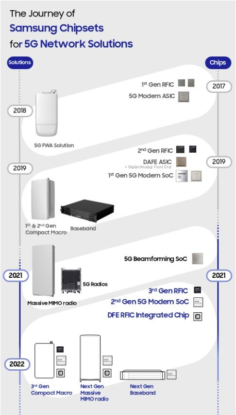 Samsung Networks 5G Chipsets Solutions Launch Timeline