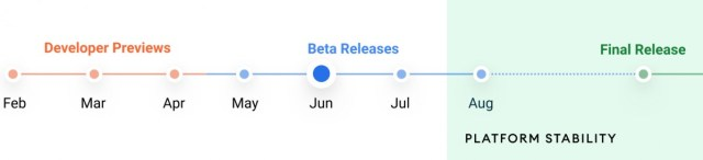 The Android 12 release timeline