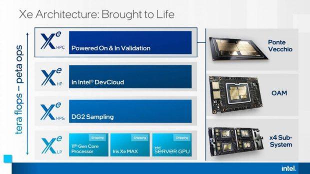 Feuille de route Intel concernant les produits graphiques Xe HPG et HPC