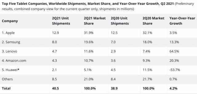 Ventes Tablettes T2 2021