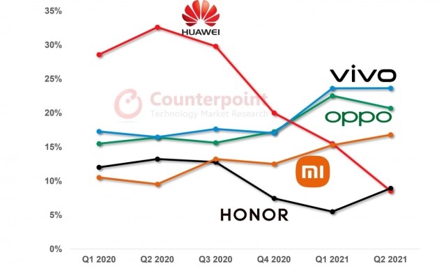 Counterpoint: vivo conquered the Chinese market with a focus on product segmentation, offline distribution
