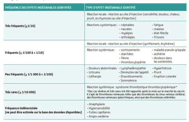 Effets indésirables du vaccin Vaxzevria d'AstraZeneca