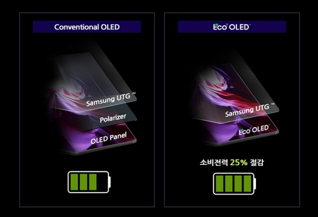 Samsung explains how the Eco²OLED display of the Galaxy Z Fold3 saves energy, improves the UPC cam
