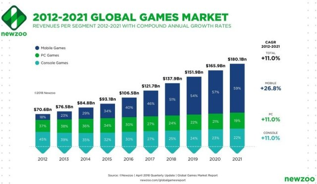 Mobile Games Market Share Newzoo
