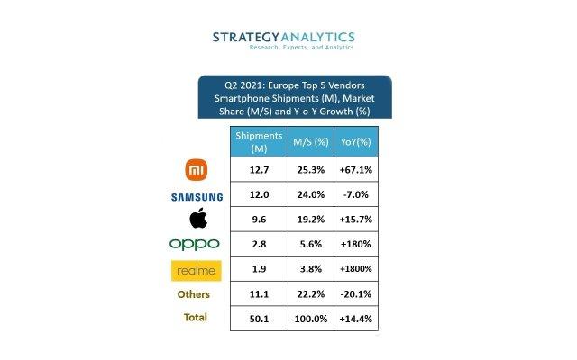 Samsung Smartphone Market Share Europe Q2 2021 Strategy Analytics