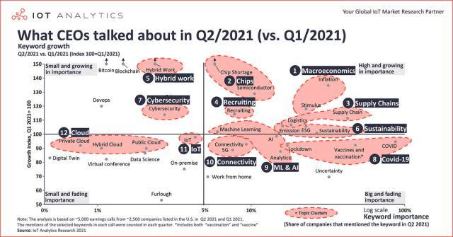 tech-budgets-2022-iot-analytics-ceos-q2-2021.jpg
