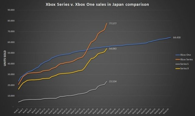 Xbox Console Sales August
