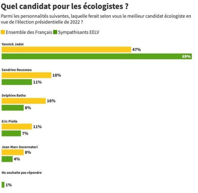 Pour 69% des sondés, Yannick Jadot serait le meilleur candidat écologiste en vue de l'élection présidentielle de 2022. (FRANCE INFO / RADIO FRANCE)